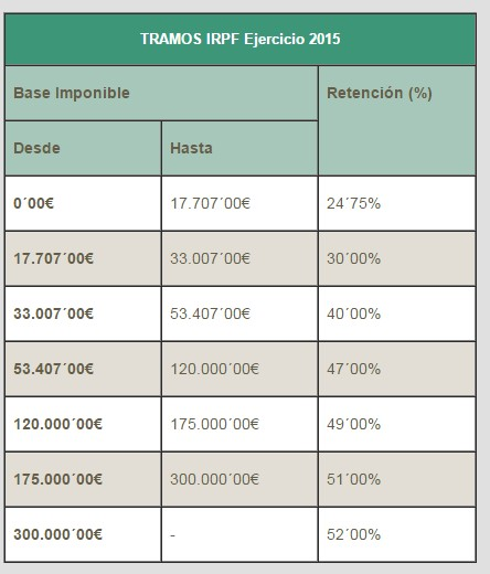 fiscalidad plan PIVE