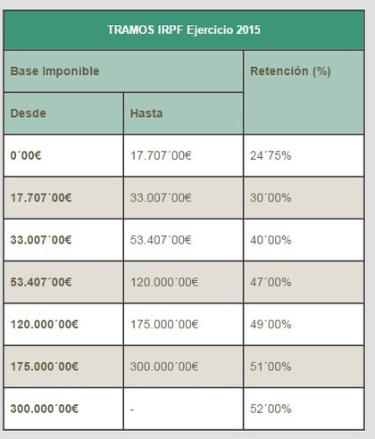 Fiscalidad plan pive foro