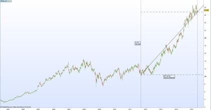 Evolución de la cotización de Enagas desde 2002