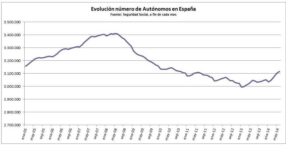 Evolución del número de autónomos en España