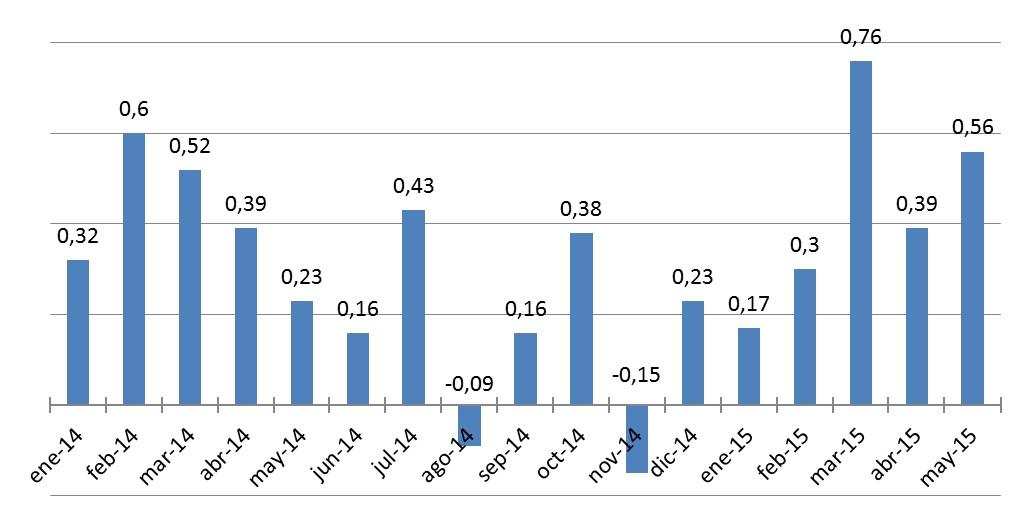 IPC Mayo 2015: Los precios al consumidor subieron en 0.56%