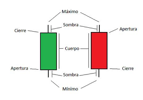 Velas japonesas. ¿Cómo dibujar una vela japonesa?