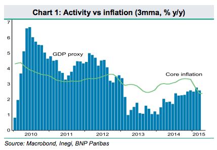Tipo de cambio SAT - Expectativas de inflación