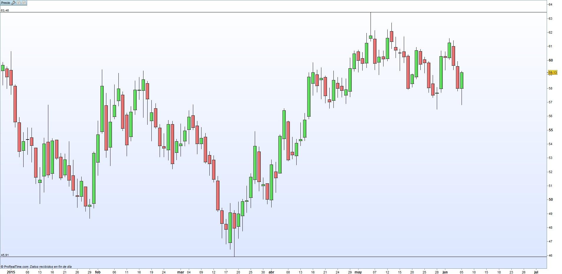 precio barril petróleo WTI