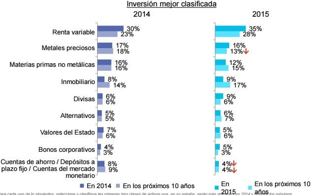 Inversiones mejor clasificadas