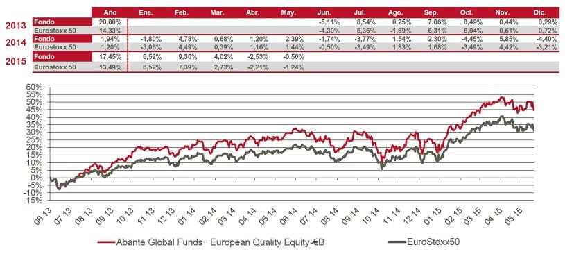 Abante European Quality Fund