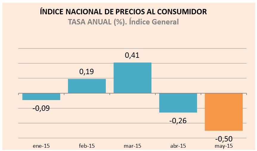 INPC Mayo 2015: Disminuyen los precios