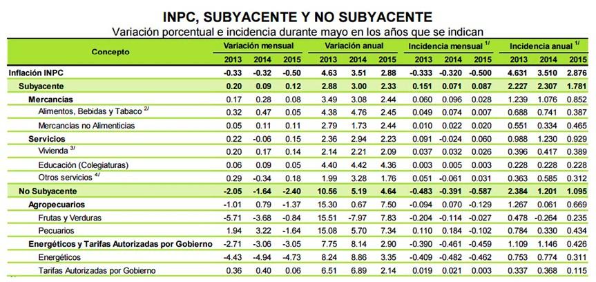 Tabla INPC Mayo 2015
