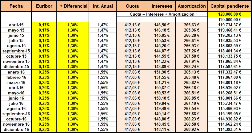 cómo calcular la cuota de amortización de la hipoteca rankia