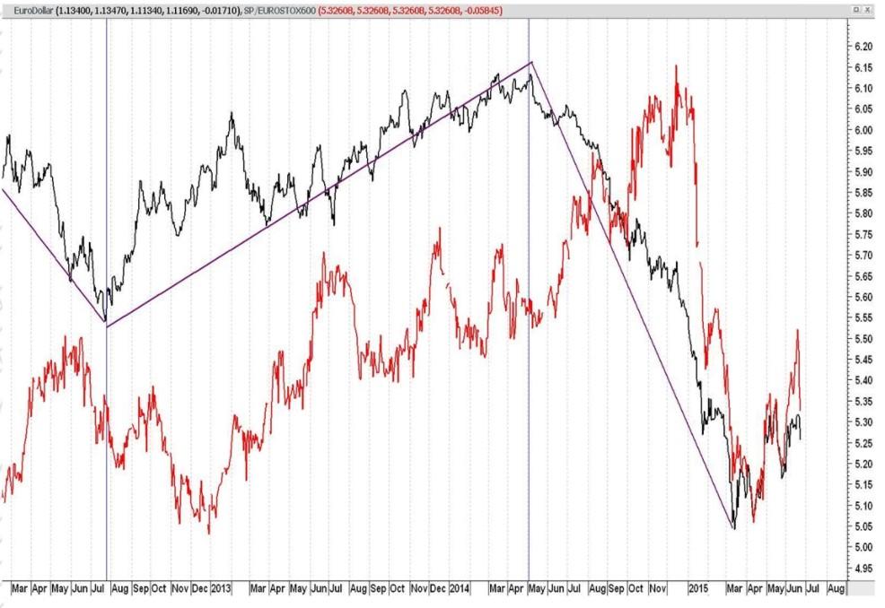 Euro dólar comparativa con eurostoxx