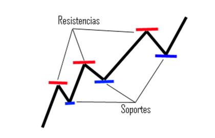 Soportes - resistencias