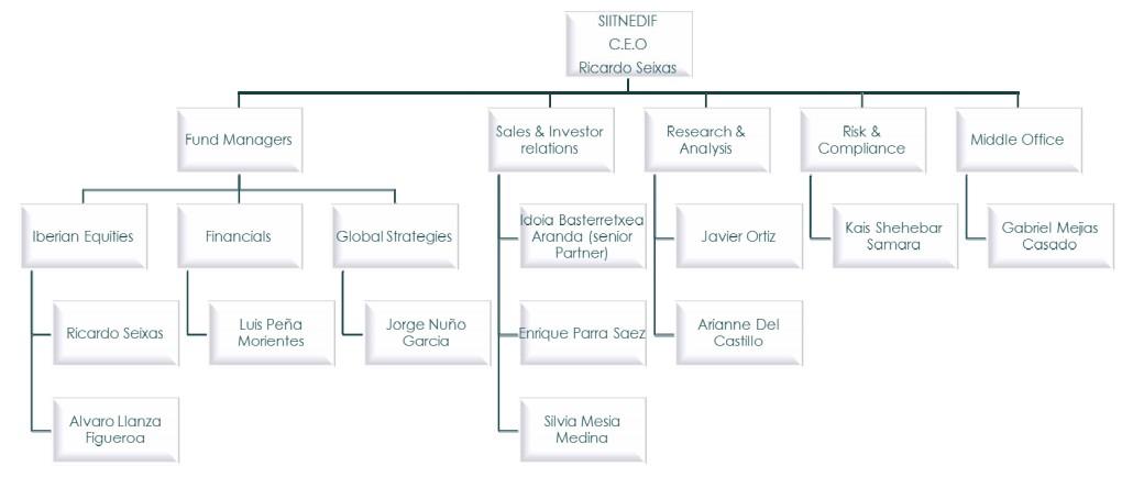 Estructura de Fidentiis Gestión