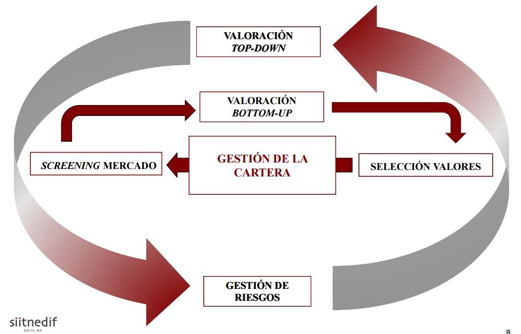 Proceso de inversión de Fidentiis Gestión