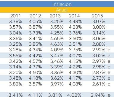 La inflación en México (6/7) - Rankia