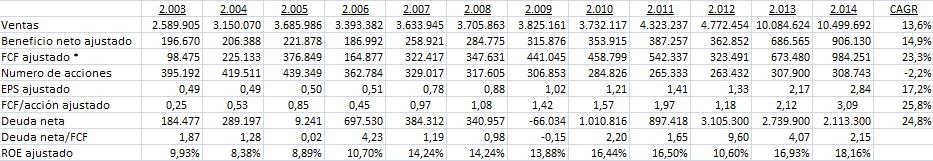 CGI Group Financials