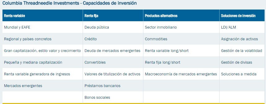 Columbia Threadneedle gestion riesgos