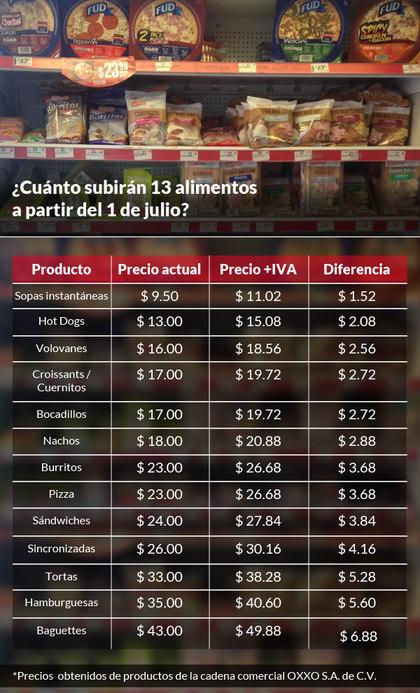 Suben precios de alimentos preparados