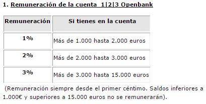 Cuenta 123 openbank