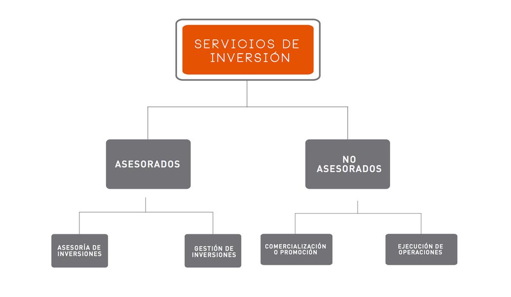 Interacciones Casa de Bolsa: servicios