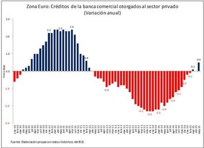 Credito privado