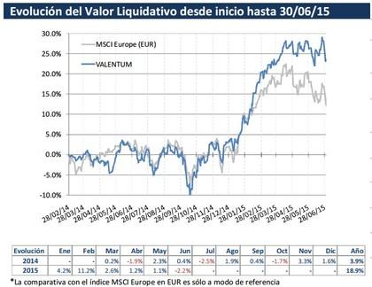 Valentum valor liquidativo foro
