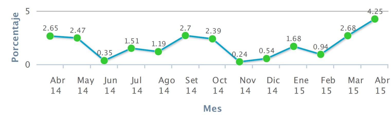 IPC Junio 2015: Siguen aumentando los precios al consumidor