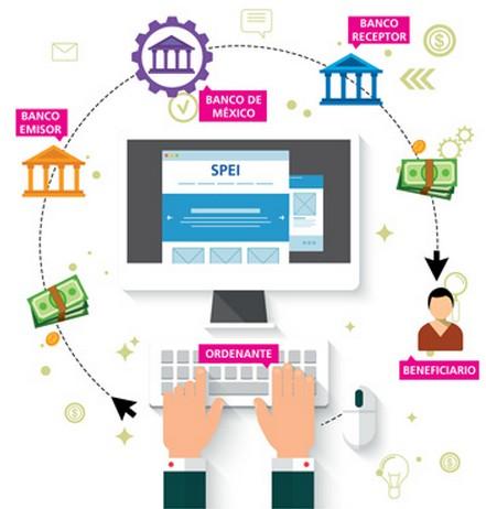 C mo funciona el sistema de pagos electr nicos for Transferencia bancaria