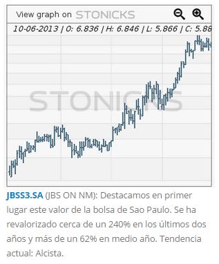JBSS3.SA