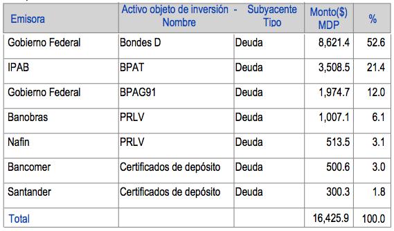 Fondos de liquidez: F+LIQ Portafolio