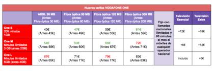 Nuevas tarifas de vodafone one para este verano rankia - Vodafone tarifas internet casa ...