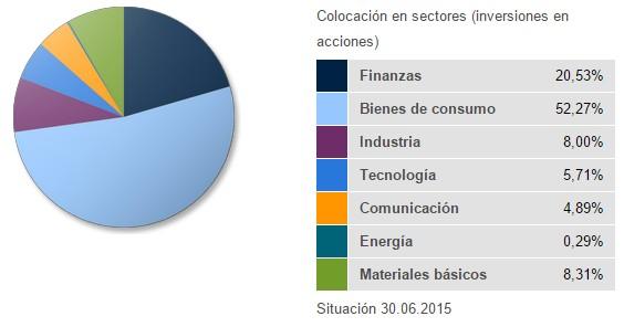 Ethna-Aktiv sectores