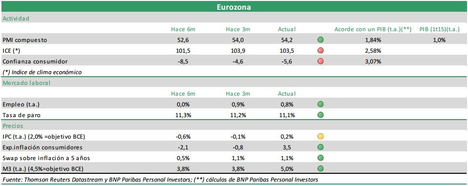 Eurozona Macro