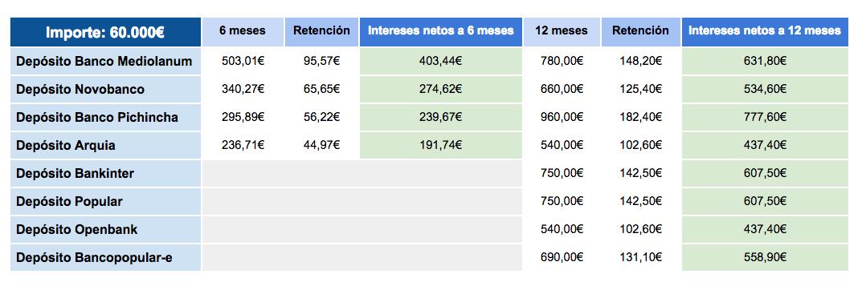 Mejores depósitos por más de 50000€