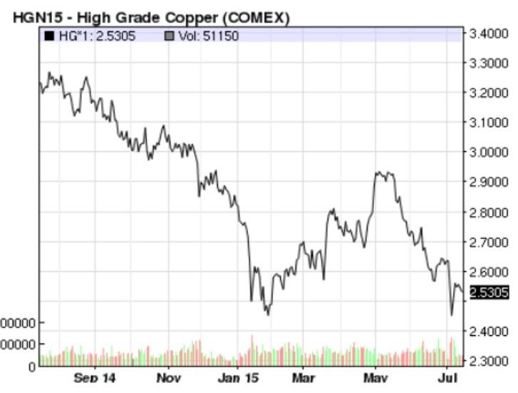High Grade Copper