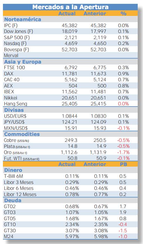 Reportes mercados