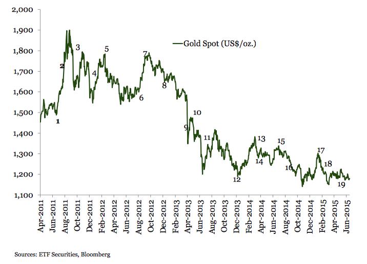 evolucion oro