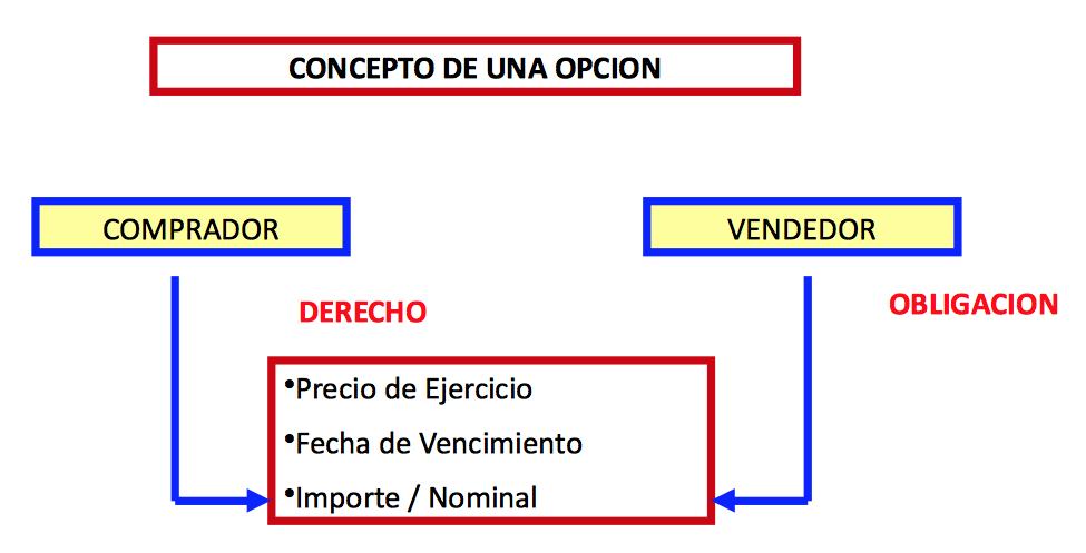 Opción financiera - Wikipedia, la enciclopedia libre