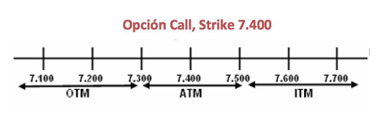 Tipos de opciones: call