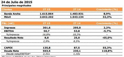 resultados de Jazztel IIT 2015