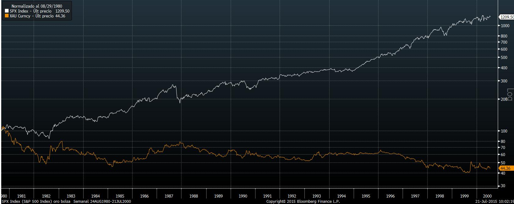 SPX Index y XAU Currency