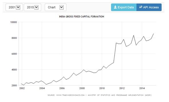 Formación bruta de capital en INR