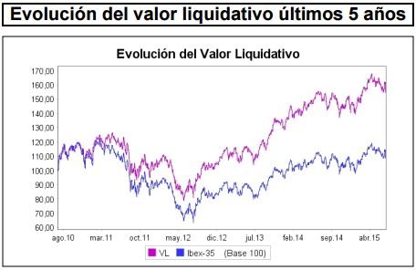 Valor liquidativo Catalana Occidente Bolsa Española