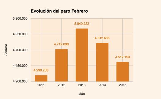 evolución Febrero tasa de paro