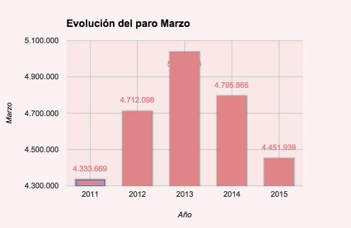 Evolución Marzo tasa de paro