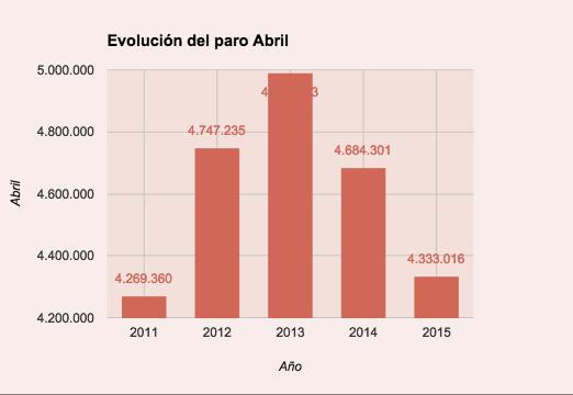 evolución abril tasa de paro