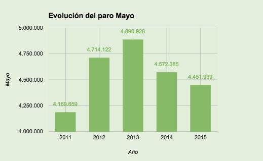 Evolución Mayo tasa de paro