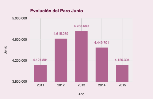 tasa de paro junio 2015