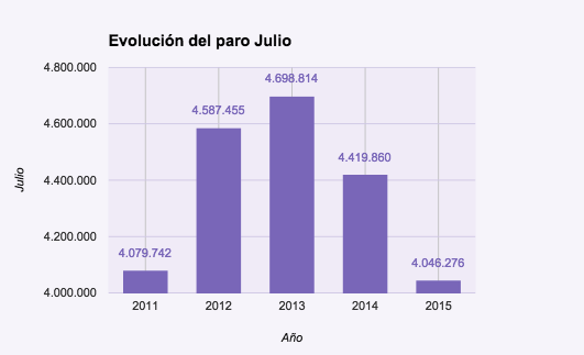 Evolución tasa de paro 2015