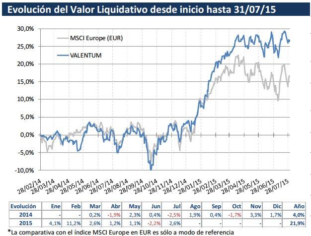 Valor liquidativo Valentum