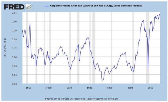 Buffett Ratio